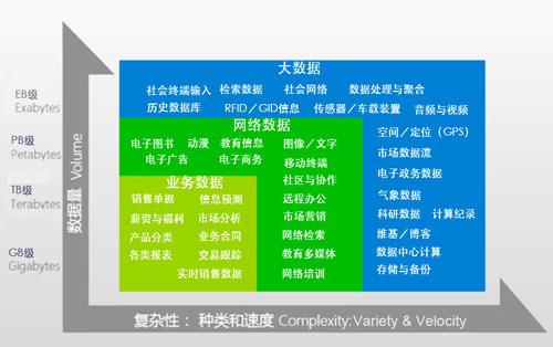 杨鸣:正确解读大数据——大在智能,大在应用