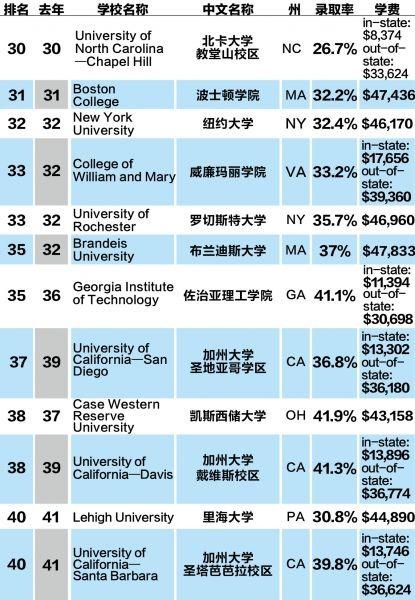 2015 U.S.NEWS美国大学排名出炉
