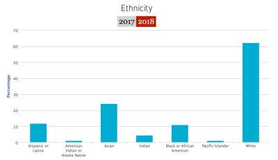 哈佛大�W新生 ��裔占28.8%