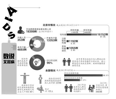 北京现存艾滋病毒感染者上万人 超六成为同性传播