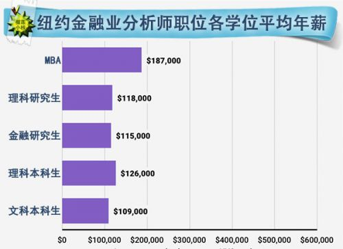 什么学位在华尔街赚的最少?