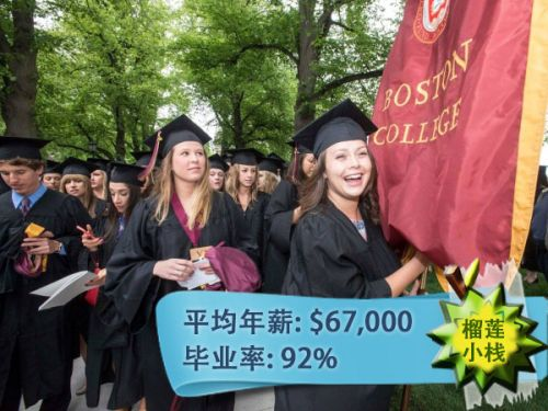 美国本科毕业生平均年薪最高的前50所大学