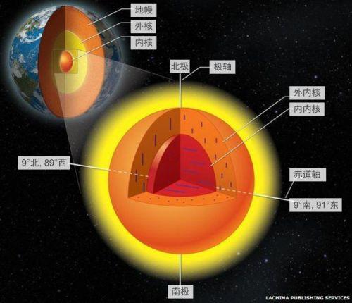 伊利诺伊大学香槟分校宋晓东等美中科学家联手提出地球内核新理论