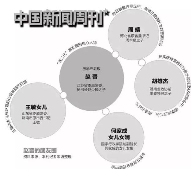 """""""贪二代""""赵晋开会所 为大批高官提供色情服务偷拍要挟"""