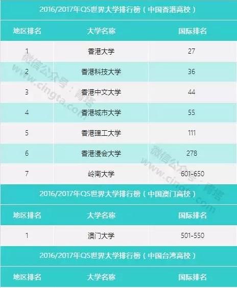 全世界四大最具影响力的大学排名榜有何不同?中国大学是啥表现?