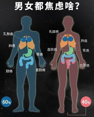 """大陆首份《癌症焦虑报告》:中国近半年轻人""""恐癌"""""""