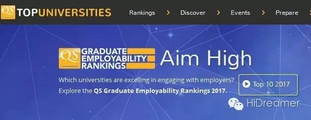 QS最新发布2017全球大学毕业生就业竞争力排名:斯坦福第1