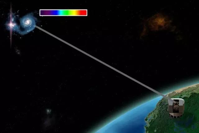 可观测宇宙有多大?
