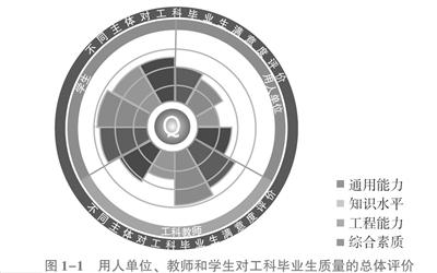 中国教育部《中国工程教育质量报告》