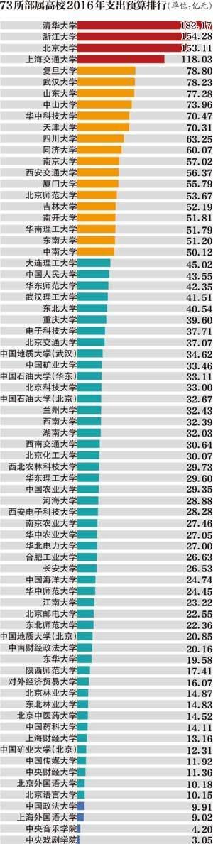 中国教育部直属73所高校公布2016年度预算:清华182亿居第一