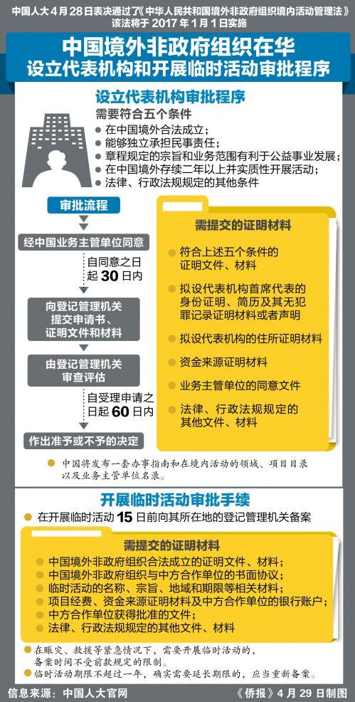 中国将于2017年1月1日实施《境外非政府组织境内活动管理法》