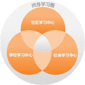 教育部等九部门《关于进一步推进中国社区教育发展的意见》