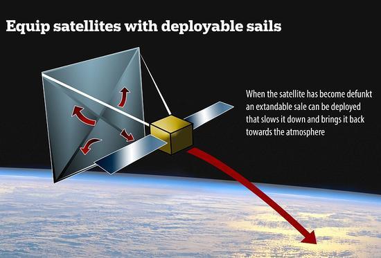 英国萨里大学新研究:太空垃圾太多 把它们拖入大气层烧毁