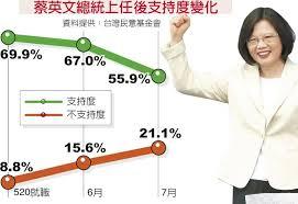 �望跌14% 蔡英文想���民�h自救