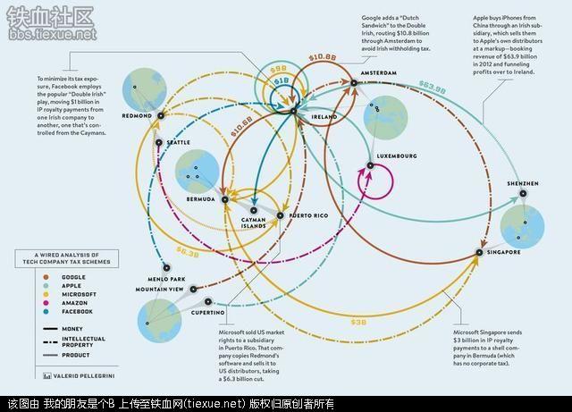 """一张图看懂苹果与硅谷""""兄弟们""""的避税套路"""