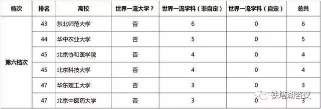 """""""双一流""""与中国新的大学分层"""