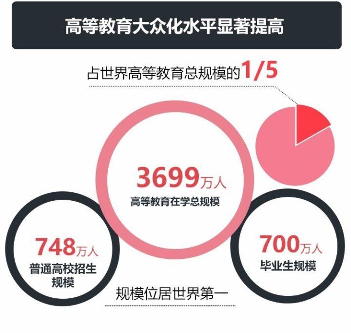 中国高等教育在学总规模位居世界第一