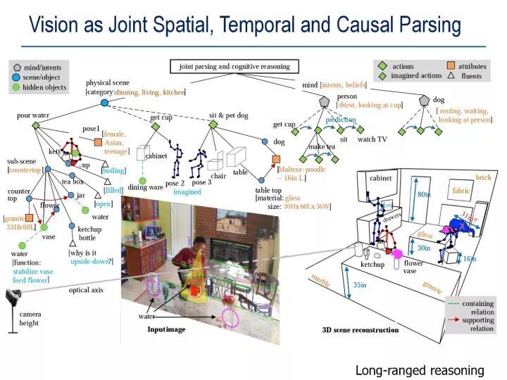 UCLA朱松纯教授:浅谈人工智能 - 现状、任务、构架与统一(1)