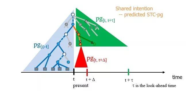 UCLA朱松纯教授:浅谈人工智能 - 现状、任务、构架与统一(2)