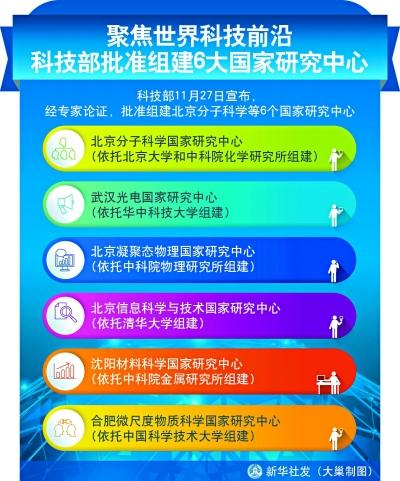 中国科技部批准组建六大国家研究中心