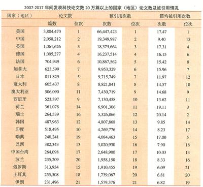 2017中国科技论文发表态势