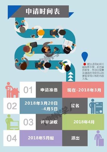 2018年国家公派留学选派启动