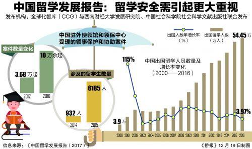 2016中国出国留学人员总数54万 继续保持全球第一