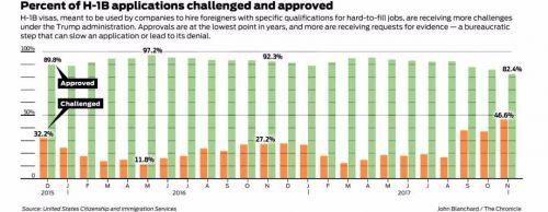 特朗普政府下申请难度大增:11月H-1B被拒数量为上年同期两倍