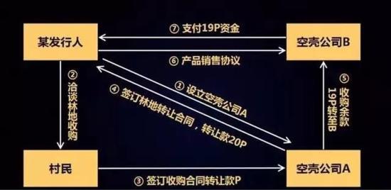 中国证监会稽查总队:我们是怎样发现上市公司五花八门的造假