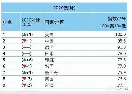 《特朗普税改法案》对中国的四大影响