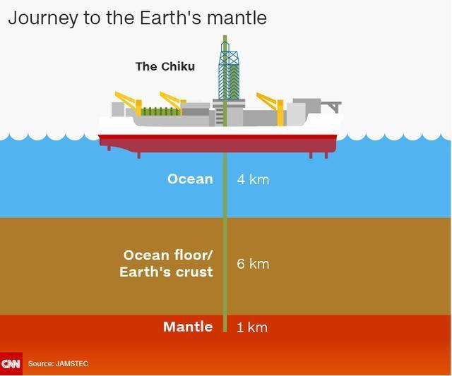 日本海洋地球科学与技术局科学家们计划在2030年启动钻探地幔任务