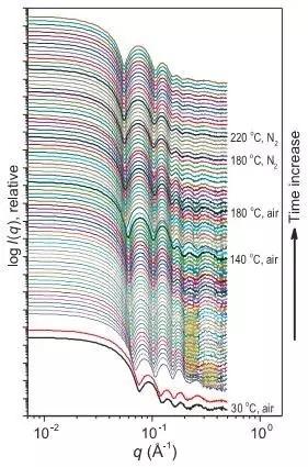孙玉刚:在原子尺度看见科肯德尔效应(Kirkendall Effect)!