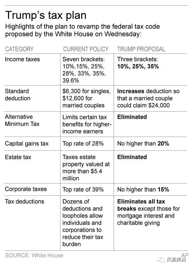 """顾瑷妮解析特朗普税改提案:美国史无前例减税 未来成全球""""避税天堂""""!"""