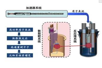 中国完成新核能系统实验验证: 可持续万年的战略能源 - ADANES