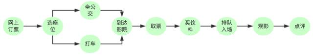 赛尔原创 | 事理图谱:事件演化的规律和模式
