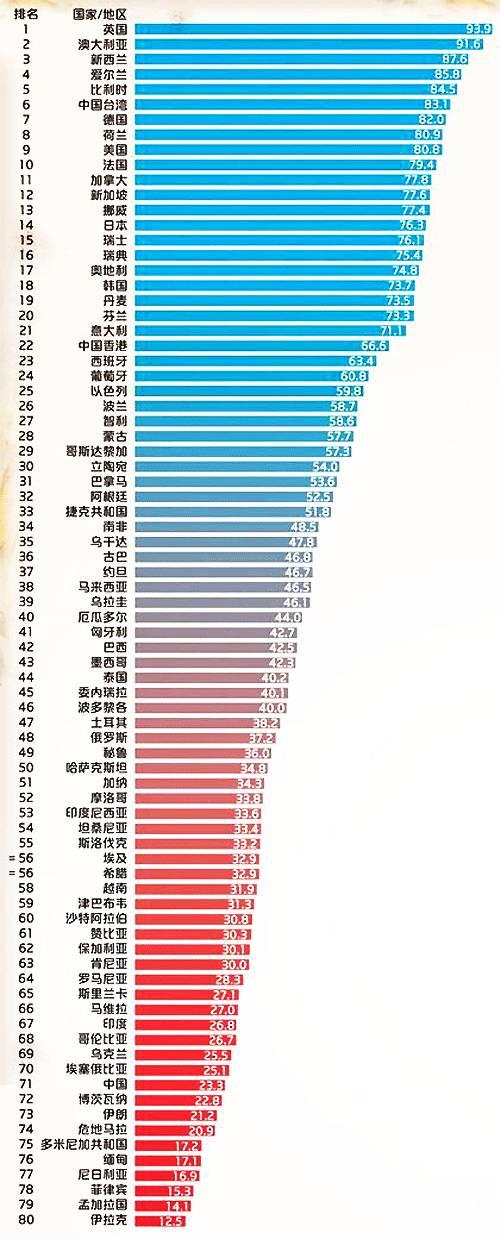 """为何中国幸福指数的核心指标""""死亡质量"""" 仅排全球第71名"""