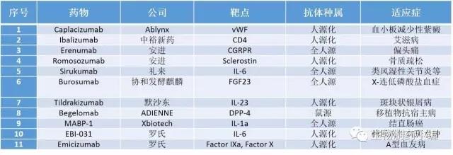 临床后期的单克隆抗体药物(融合蛋白等除外)简析