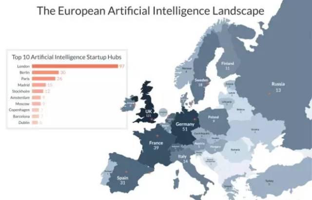 欧洲人工智能研究排行:英国成为核心中枢
