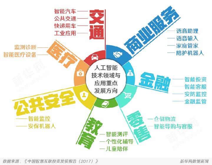 中国新经济图解