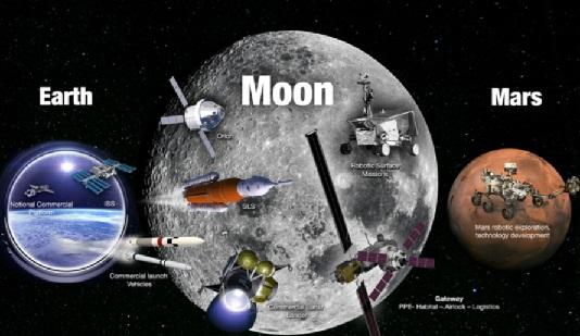 美航天局(NASA)公布月球和火星任务时间表及5个战略目标