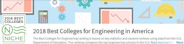 2018Niche美国最佳本科工程专业排名