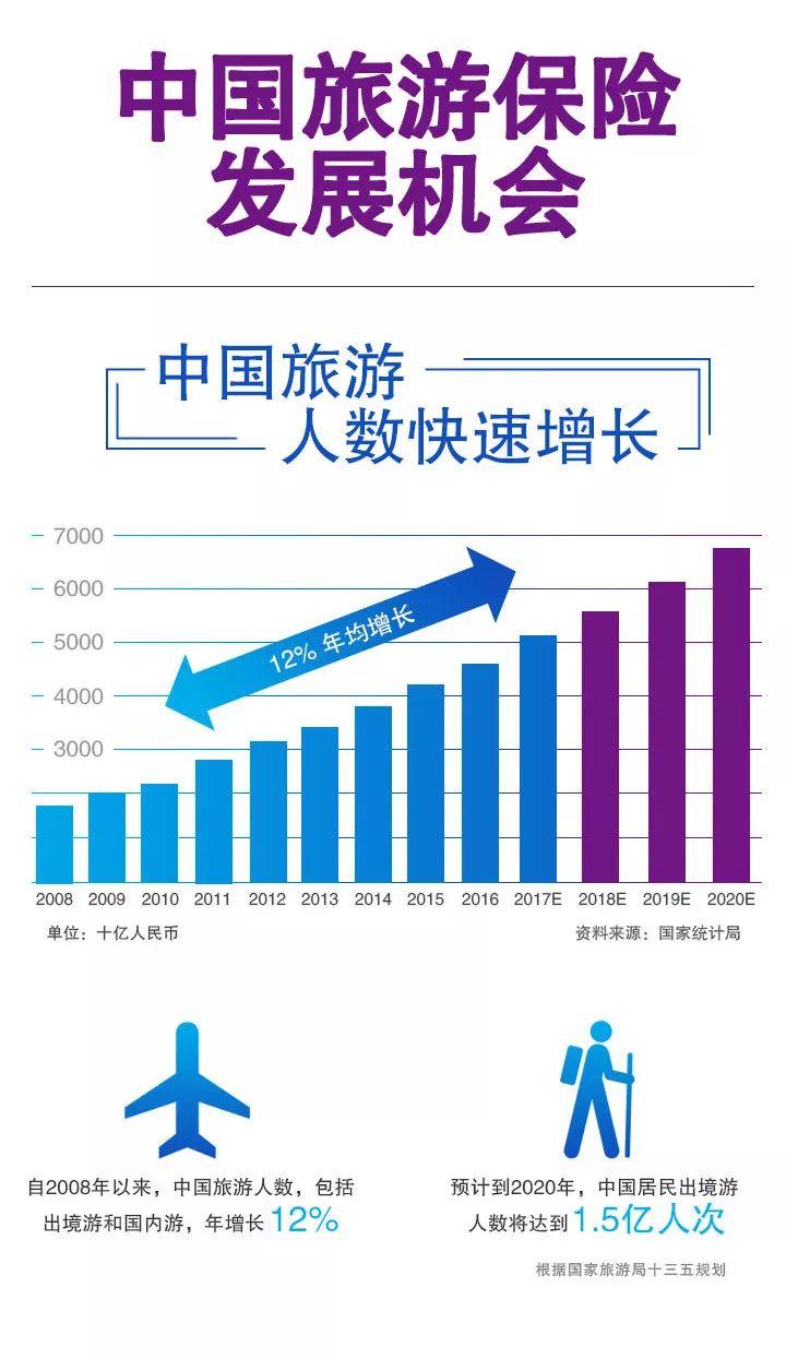 商机:数据图解中国旅游保险发展机会