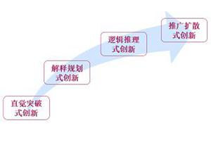 方竹兰:从赶超型创新到原始型创新,成功的关键在于体制变革!