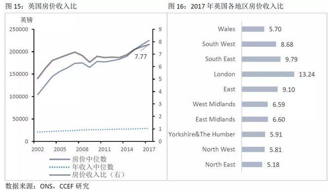 美、加、英、澳等国当前房价动向与走势