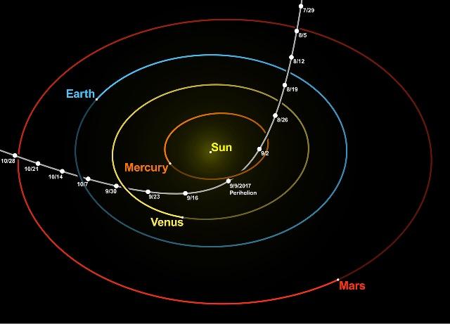 """美国家航空航天局(NASA):首位星际访客Oumuamua""""走丢了"""""""