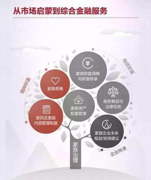 九个你想象不到的中国私人银行服务
