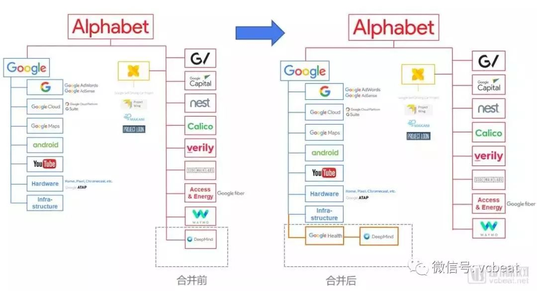 DeepMind & Google 开启 AI 健康业务新篇章