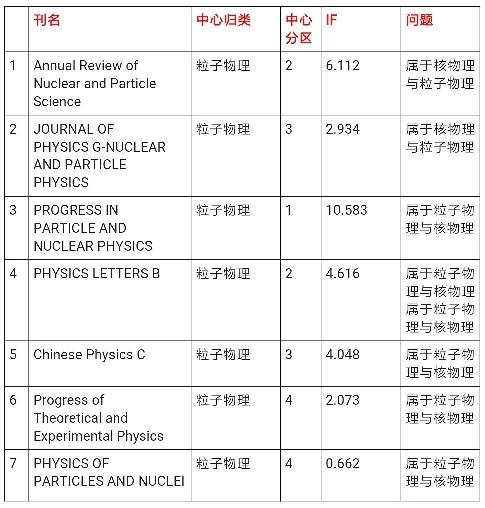 """中国物理学会核物理分会集体抗议核物理被外行一夜""""取消"""""""