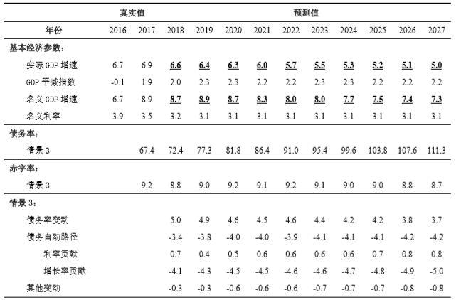 """张斌: 中国经济最大忧虑的化解之道:财政政策""""开前门"""""""