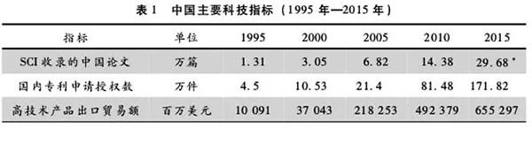田方萌:中国科技的成功逆袭为什么很另类?